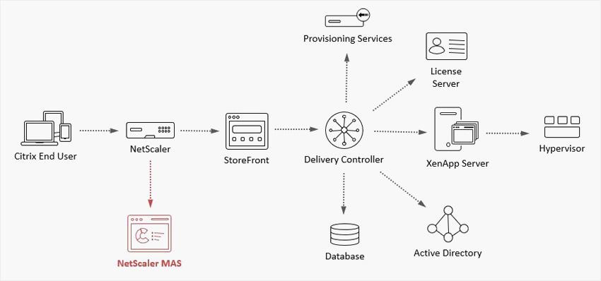 Citrix ADM and Citrix NetScaler diagram