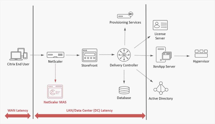 How Citrix ADM breaks down WAN latency and DC latency