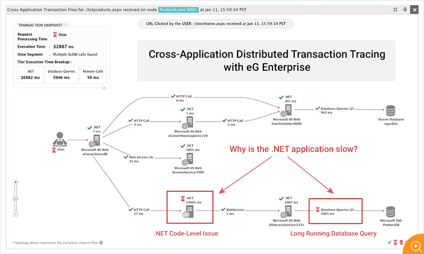 Cross-Application Distributed Transaction Tracing