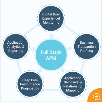 Full Stack APM with eG Enterprise