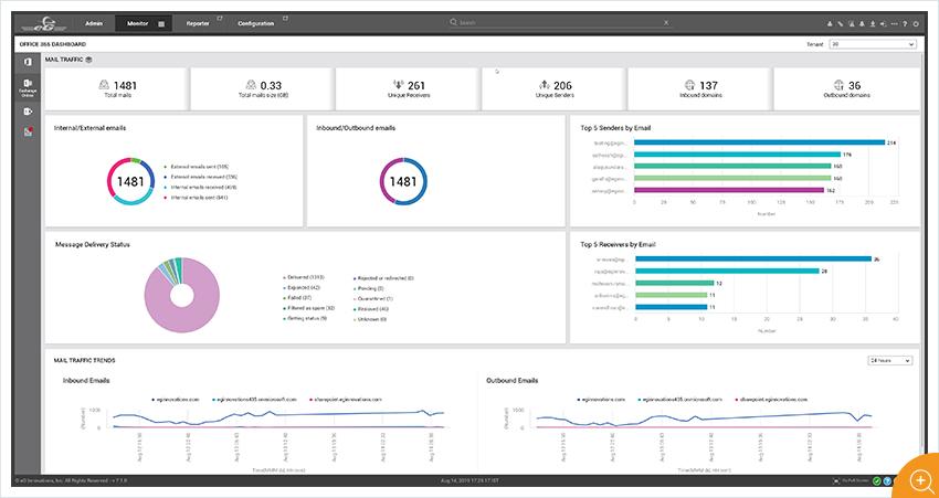 Office 365 Service Dashboard