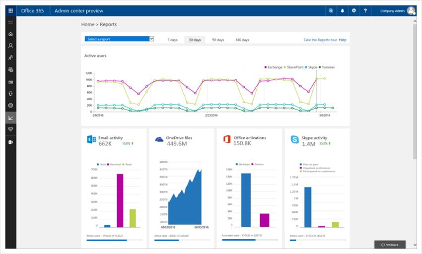 Office 365 Health Portal Status Dashboard