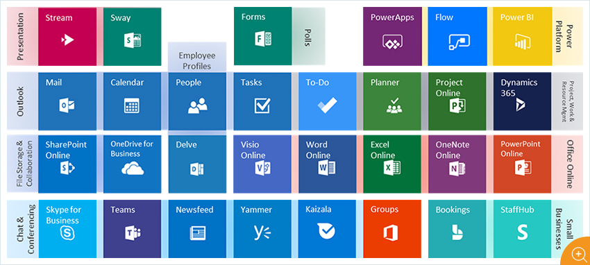 Microsoft Office 365 Applications and Uses
