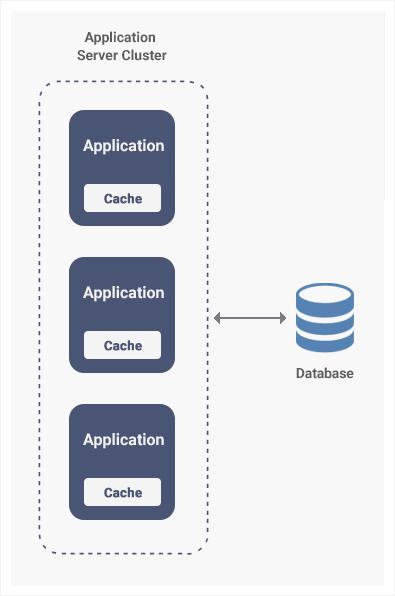 Application Server Cluster illustration