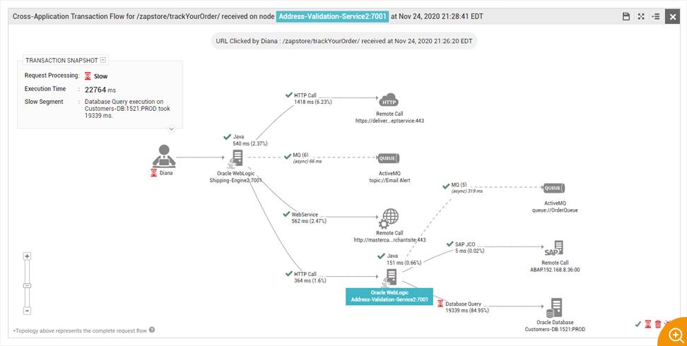 Application Transaction Profiling dashboard