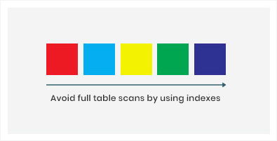Avoid full table scans by using indexes
