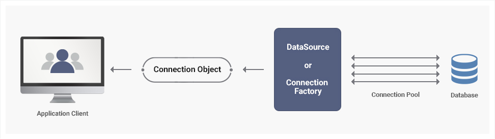 The database connection pool facilitates connection reuse