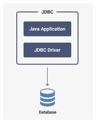 JDBC and Java Application relationship to the database