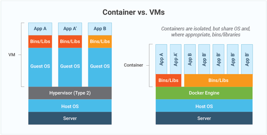 Containers may be isolated but share OS and occasionally share bins and libraries.
