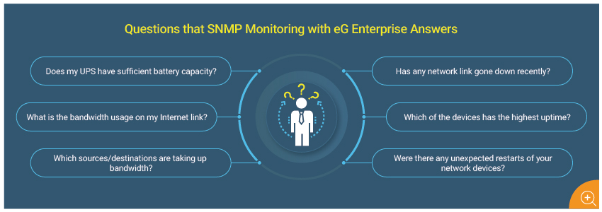 Questions that Network Monitoring with eG Enterprise Answers