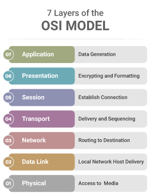 OSI Model illustration showing the seven important layers