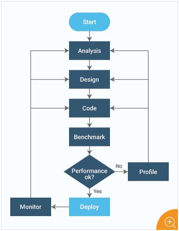 Java Application Development Lifecycle