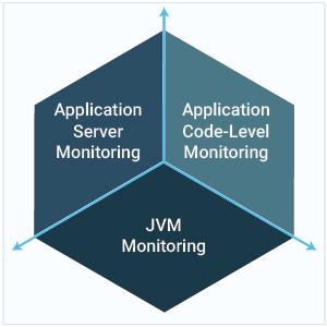 Java application server monitoring diagram