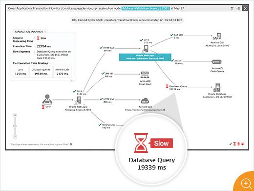 Java application slowness evaluation diagram