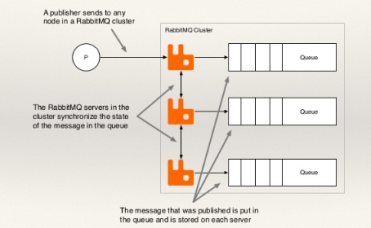 Introduction to RabbitMQ Monitoring