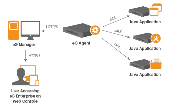 User process for accessing JMX monitor using the eG Web Console