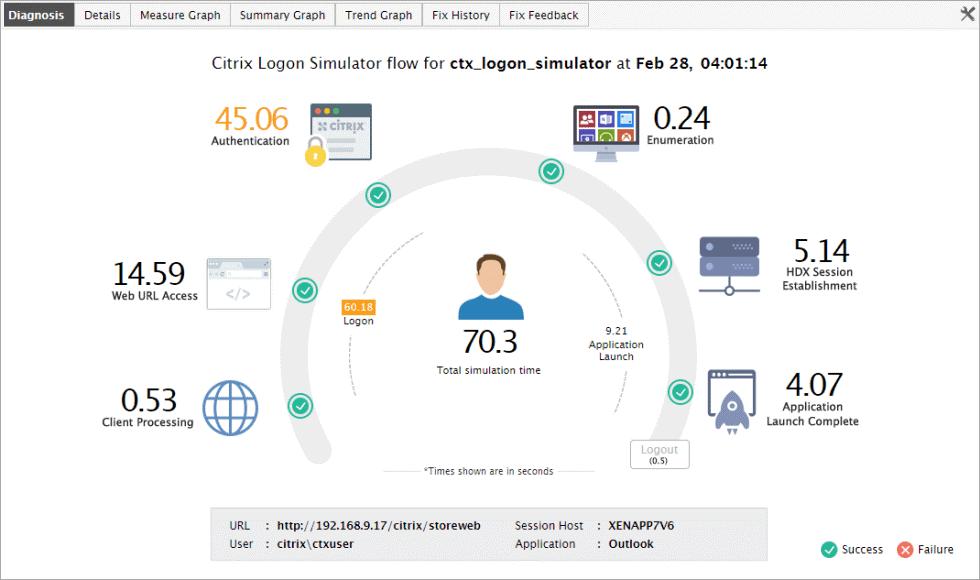 Citrix logon simulator flow drills deeper into the logon process