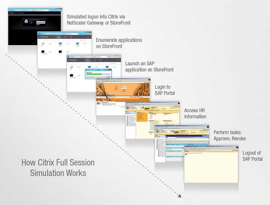 Full session simulation delivers complete picture of Citrix performance
