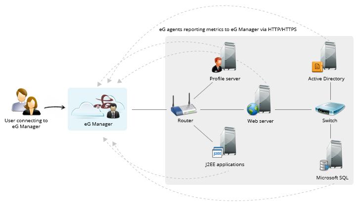 eG agents reporting metrics to eG Manger via HTTP/HTTPS