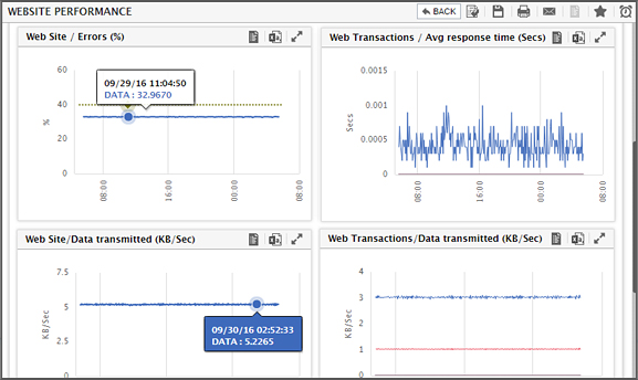 IIS Web Server Performance Monitoring: eG Enterprise