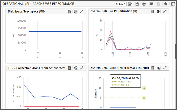 Web transactions performance monitoring solution