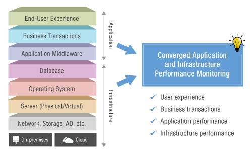 Application Performance Monitoring capabilities from eG Enterprise covers the entire IT infrastructure