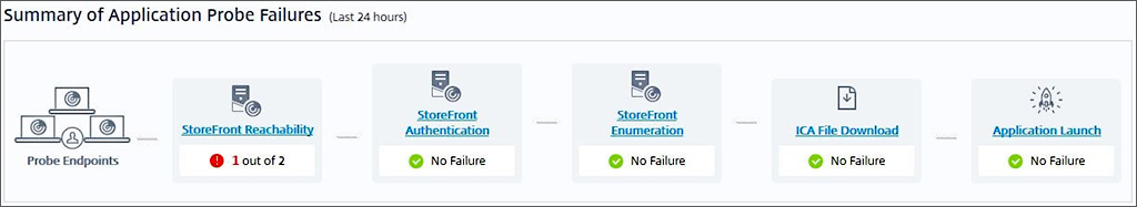 Application Probe Failures diagram