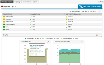 Citrix User Experience Monitoring with eG Enterprise