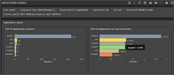 Monitoring the Citrix User Experience with eG Enterprise