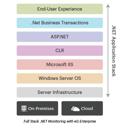 .NET Monitoring & .NET Application Monitoring diagram