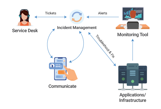 Automated Incident Management Necessary