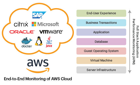 AWS Monitoring Solutions & Performance Tools diagram