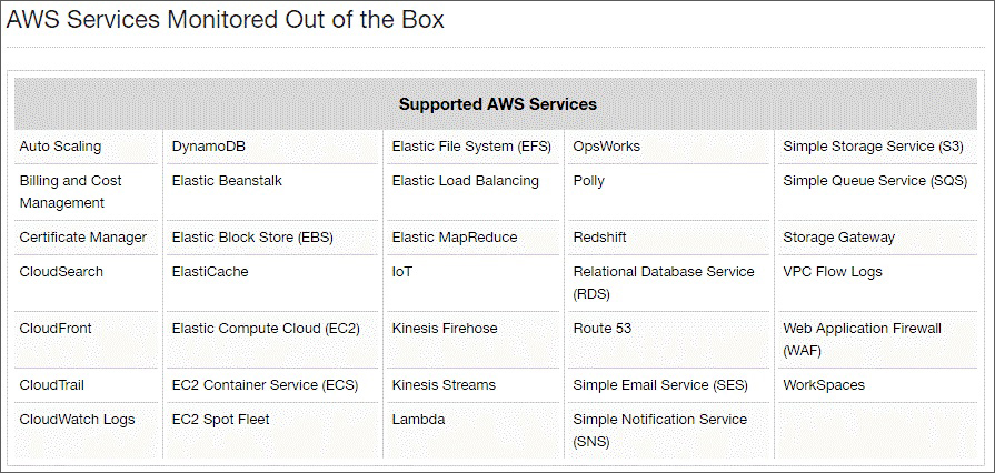 eG Enterprise delivers many AWS Monitoring Services straight out-of-the-box