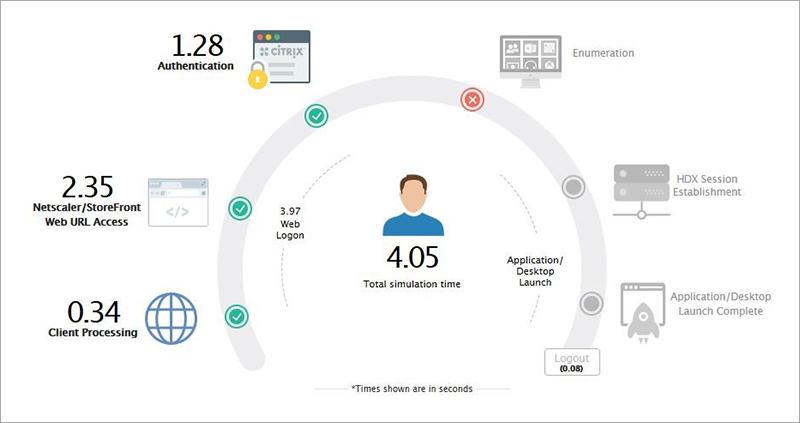 Citrix Administrator Management Screen