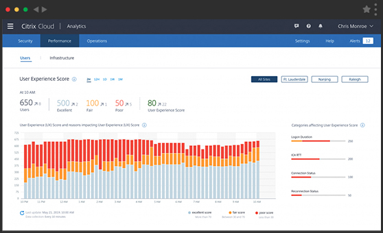 Citrix Analytics enables admins to track, aggregate and visualize important KPIs of Citrix Virtual Apps.