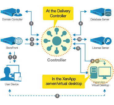 Citrix delivery controller