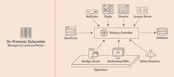 Best practices for Citrix deployment
