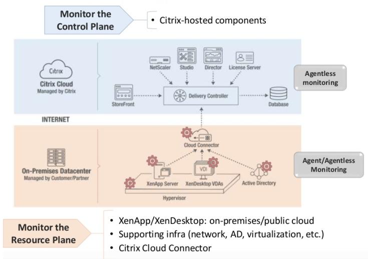eG Enterprise monitoring platform