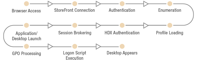 Optimize Citrix Logon Every Steps