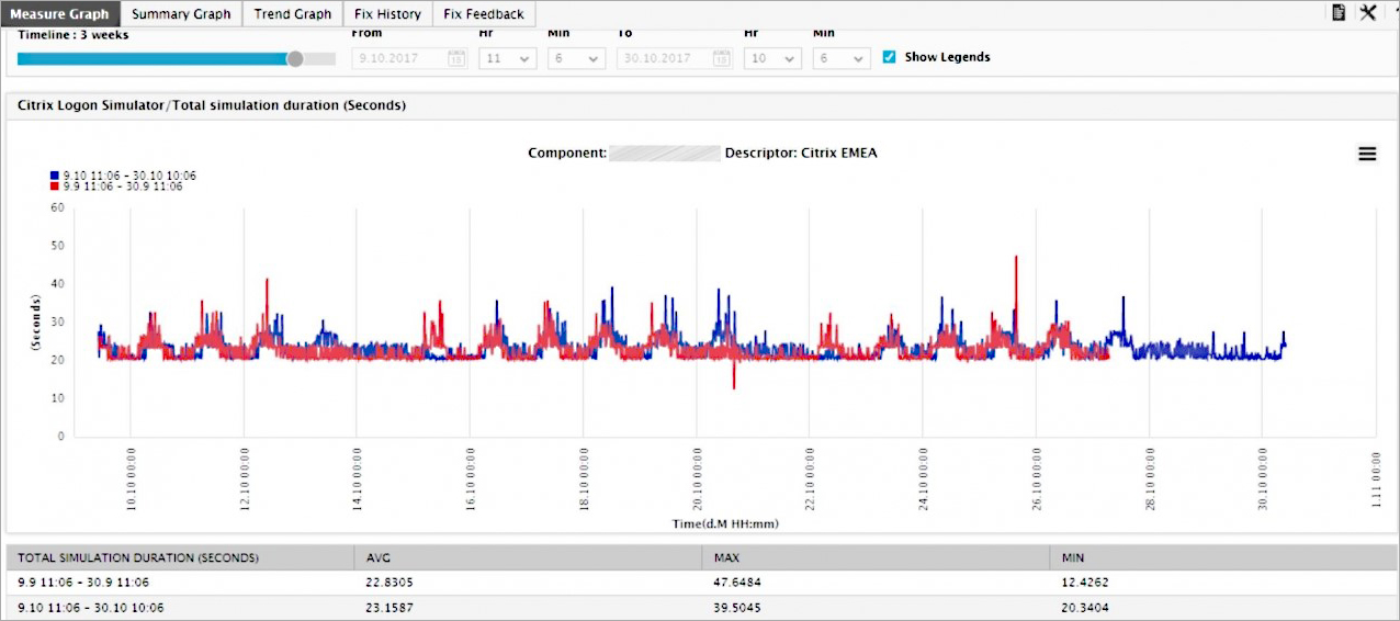 The lookback function also compares the complete logon time metrics and historical reference points