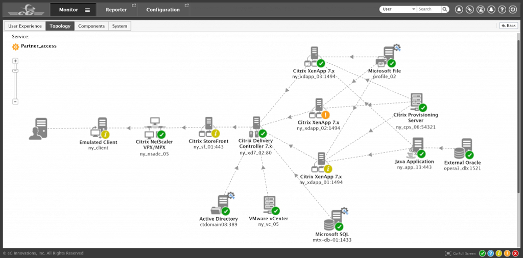Citrix Monitoring Review Topology