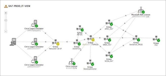 The Citrix monitoring topology allows managers to view dependencies and relationships between the various components and provides clear indication of where a problem is.
