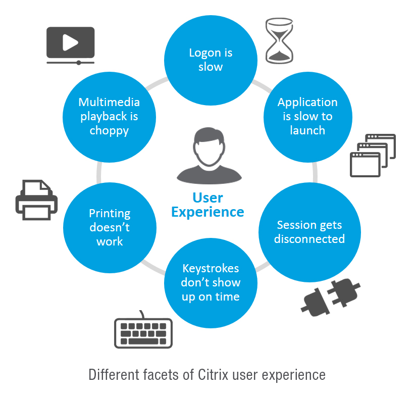 Citrix User Experience Monitoring | eG Innovations