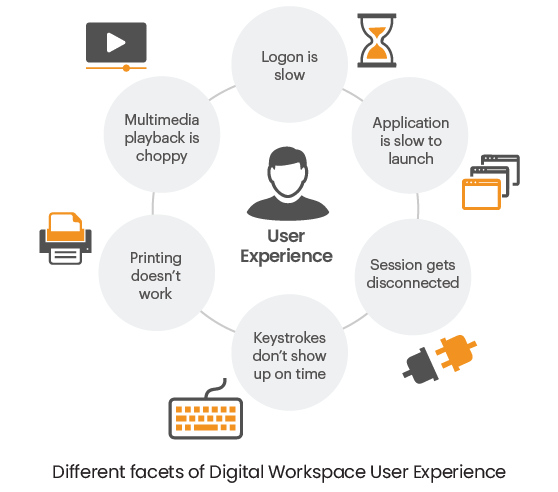 Citrix End-User Experience Monitoring with eG Enterprise