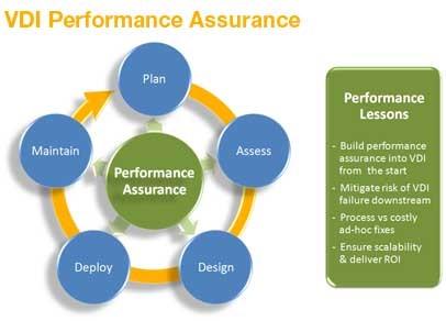 VDI Performance Assurance