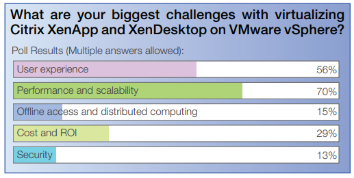 Virtualizing Citrix on VMware