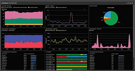 Citrix Virtual Apps performance monitoring dashboards