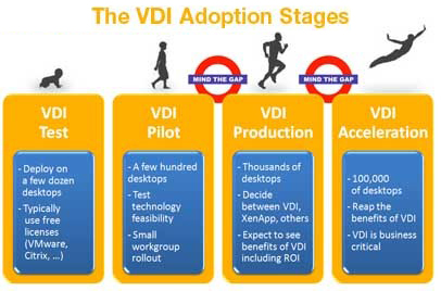 VDI Adoption Stages