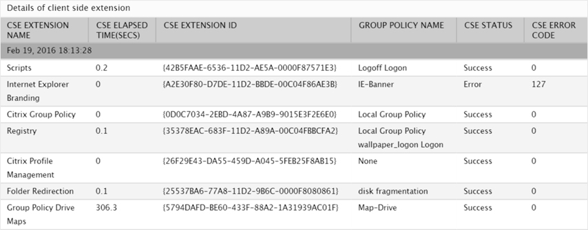 Citrix user logon experience