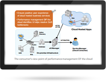 Cloud Applications Monitoring Solutions